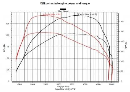 Tuningstage I - OneCooper Diesel naar 143 pk (3e Gen)