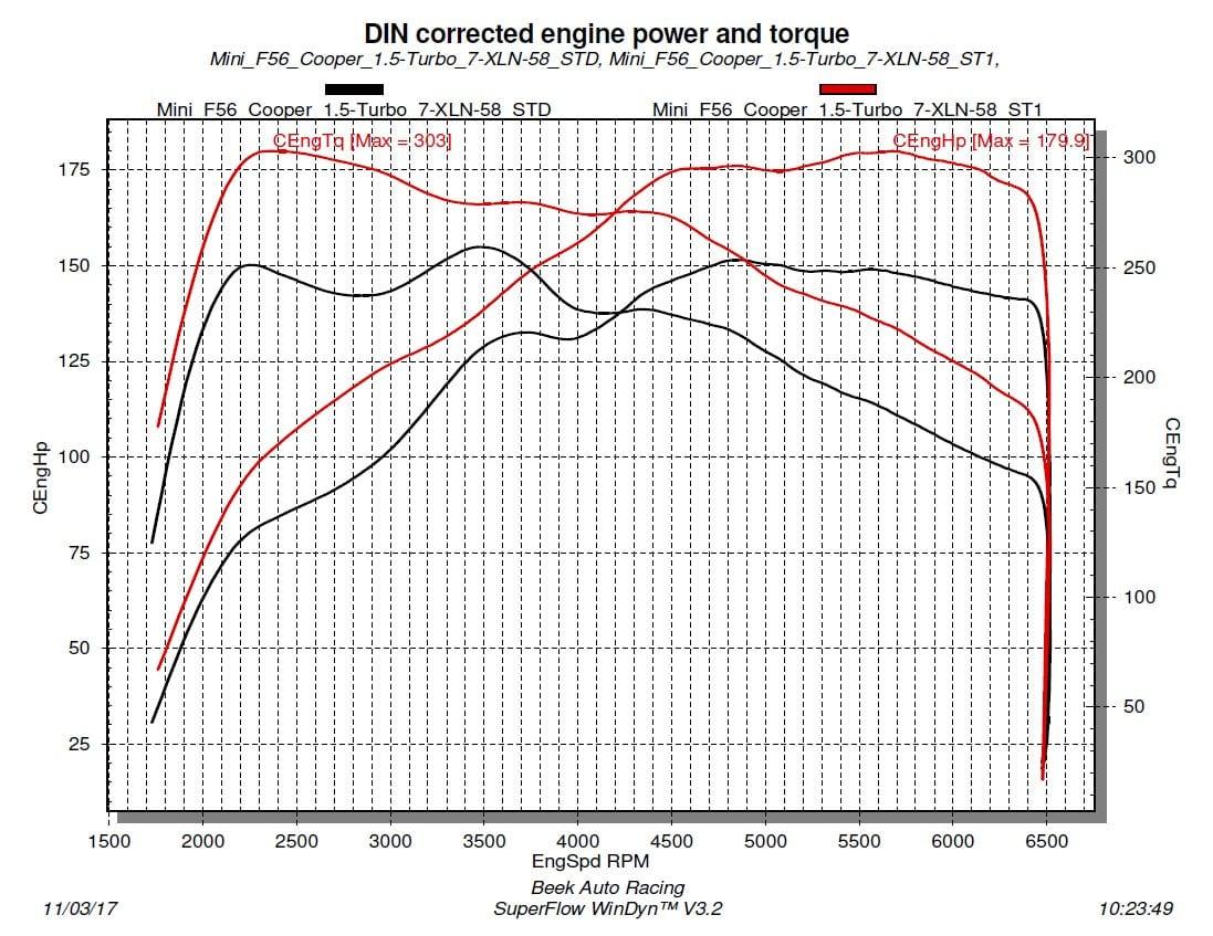Tuningstage I - Cooper naar 180 pk (3e Gen)