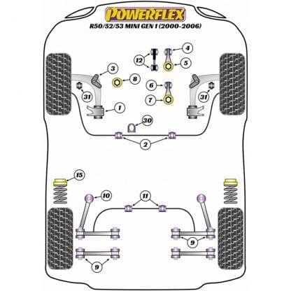 Powerflex Overzicht 1e Gen